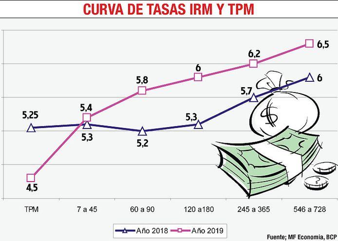 CURVA DE TASAS IRM Y TPM