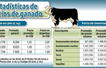estadisticas-de-precios-de-ganado-203822000000-1846626.jpg