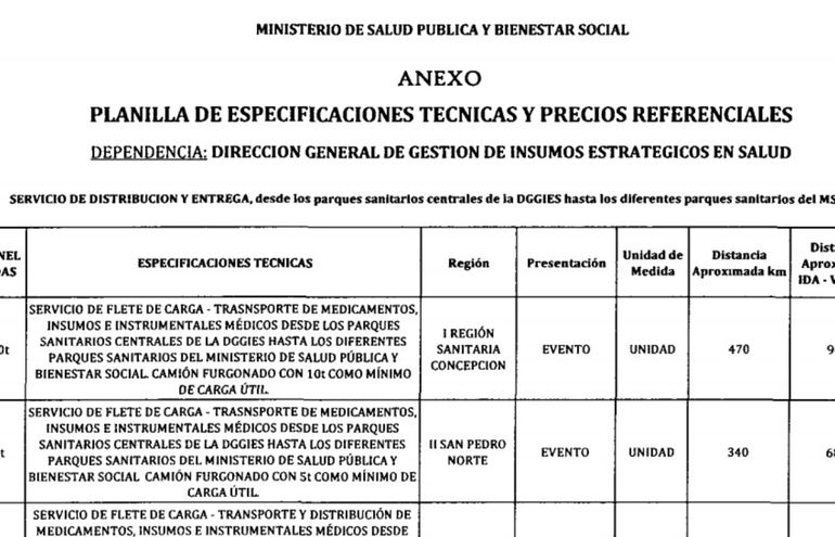 En la planilla de especificaciones técnicas del convenio entre el Ministerio de Salud y Dinacopa, no se especifica la necesidad del vehículos refrigerados para el transporte de medicamentos.