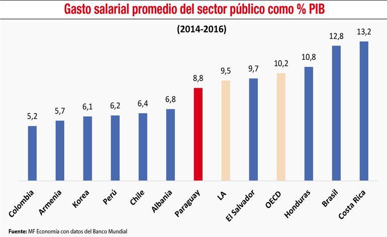 GASTO SALARIAL PROMEDIO DEL SECTOR PÚBLICO COMO % PIB