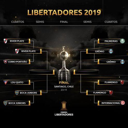 El cuadro de las fases finales de la Copa Libertadores.