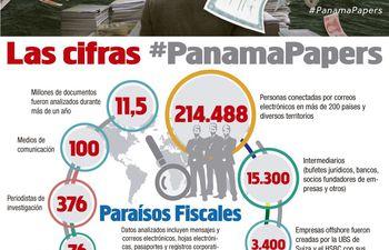 las-cifras-panamapapers-83030000000-1445498.jpg
