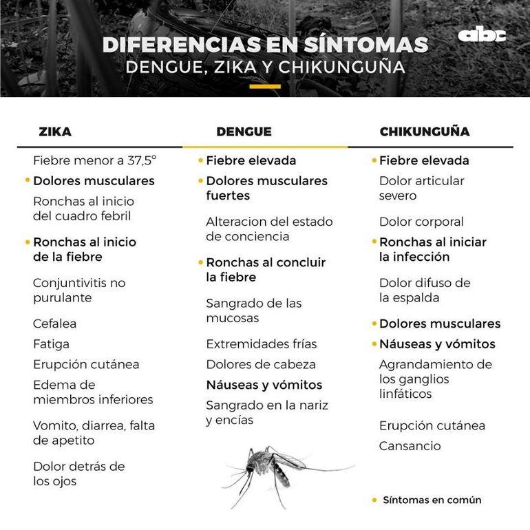 Diferencias en síntomas de dengue, zika y chikunguña.