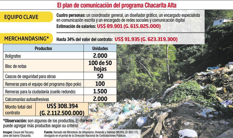 Detalles del llamado del Ministerio de Urbanismo para la contratación de comunicación y publicidad.