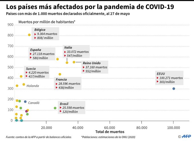 LOS PAÍSES MÁS AFECTADOS POR LA PANDEMIA DE COVID-19