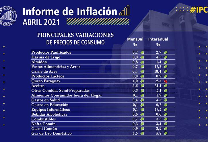 Informe de inflación correspondiente al mes de abril, índice de las principales variaciones por rubro
