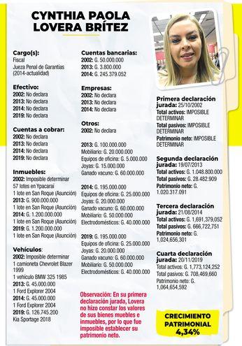 CYNTHIA PAOLA LOVERA BRÍTEZ