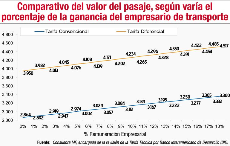 COMPARATIVO DEL VALOR DEL PASAJE, SEGÚN VARÍA EL PORCENTAJE DE LA GANANCIA DEL EMPRESARIO DE TRANSPORTE