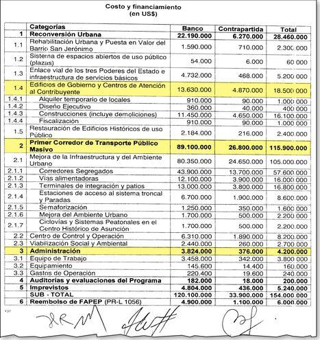 Anexo de la Ley 5.133 con los costos y financiamientos de las obras que debían ejecutarse.