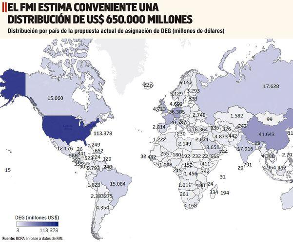 Participación de Derechos Especiales de Giro de los 190 países miembros del FMI en proporción a sus aportes en dicho organismo.
