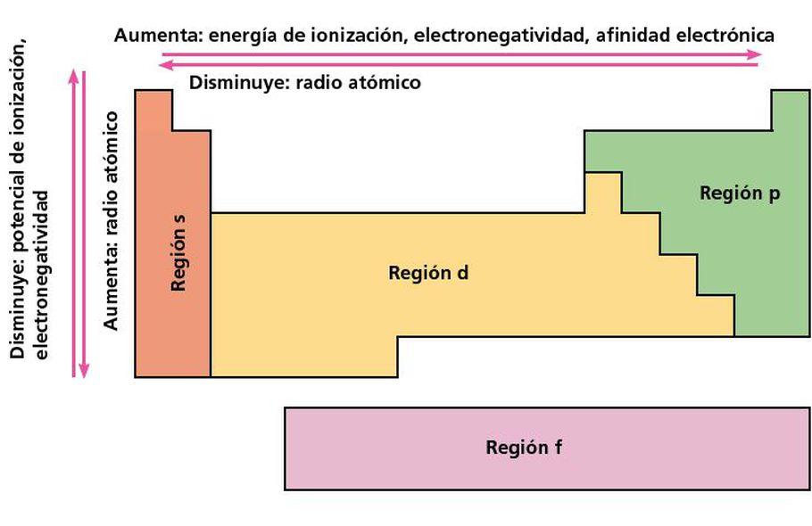 Propiedades Periódicas De Los Elementos Escolar Abc Color