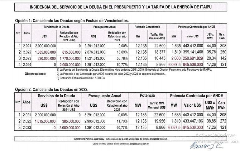 Cuadro de la incidencia del servicio de la deuda de Itaipú en el presupuesto y la tarifa, que adjunta la ANUE a las notas presentadas a Itaipú y la Cancillería.