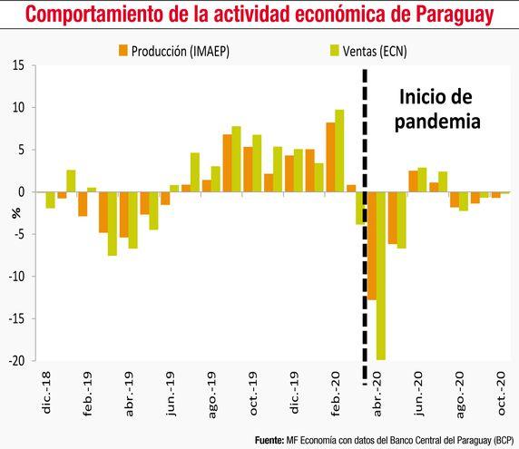 COMPORTAMIENTO DE LA ACTIVIDAD ECONÓMICA DE PARAGUAY
