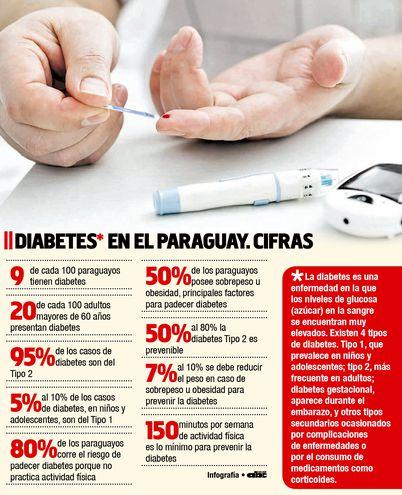 DIABETES EN EL PARAGUAY