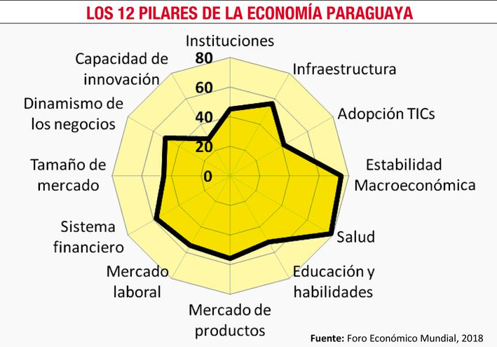 ECONOMÍA PARAGUAYA