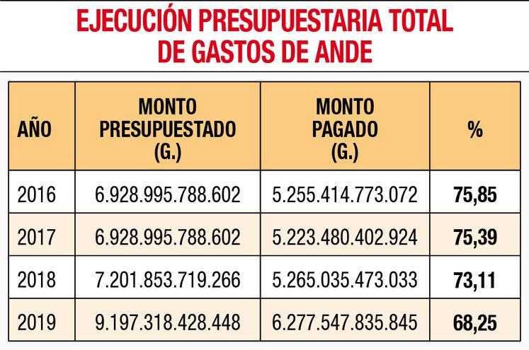 EJECUCIÓN PRESUPUESTARIA TOTAL DE GASTOS DE ANDE