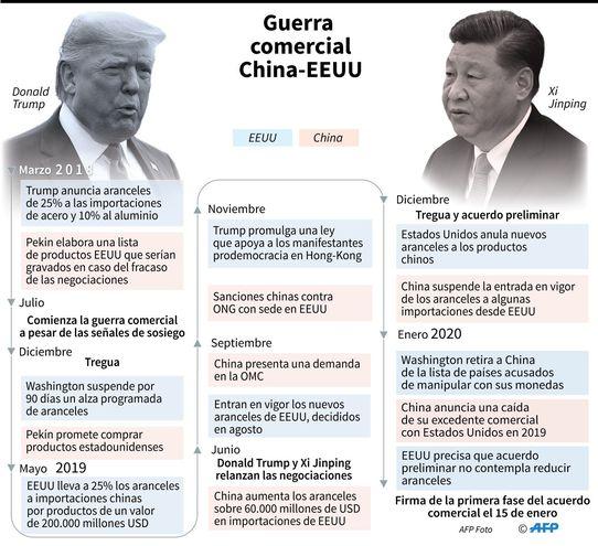 EE.UU. y China, listos para firmar una vital tregua comercial.