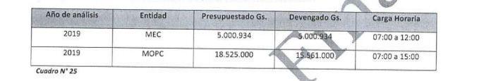Según la auditoría, el profesor cobraba un salario del MEC por las horas que supuestamente desarrollaba en horario mañana y noche, pero en el mismo horario diurno desempeñaba funciones en el MOPC.