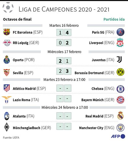 OCTAVOS DE LA CHAMPIONS