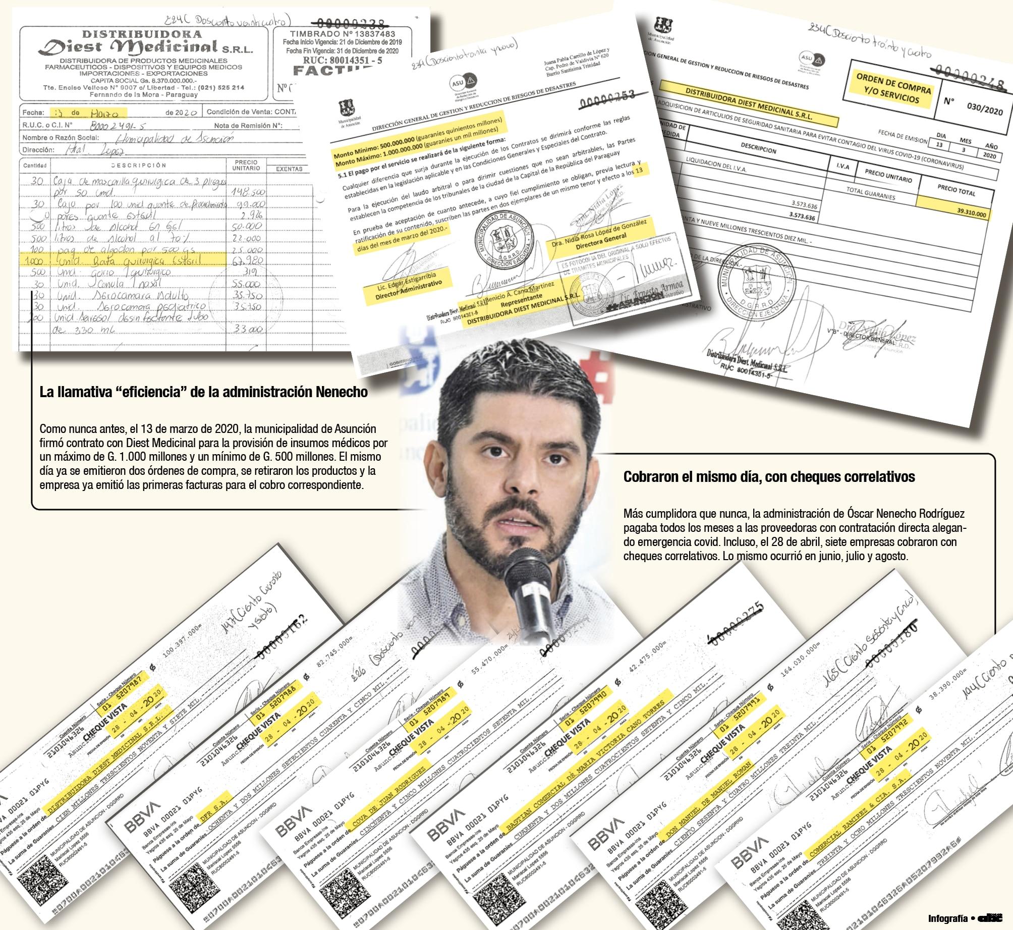 En un solo día, se firmó contrato, se ordenó la compra, se retiró la mercadería y Diest emitió factura a nombre de la Municipalidad de Asuncion. También en un solo día, con cheques de numeración corrida, las proveedoras cobraban por los insumos vendidos.