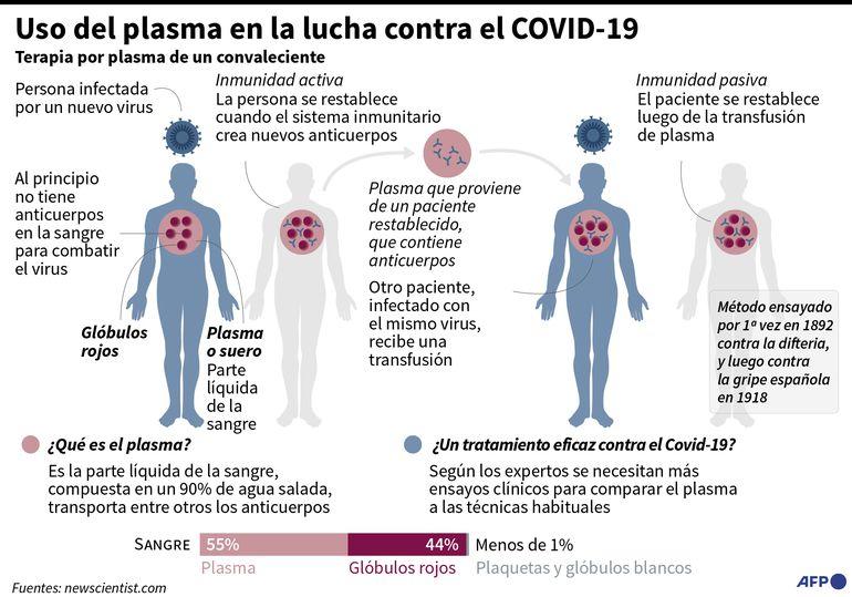 USO DE PLASMA EN LA LUCHA CONTRA EL COVID-19