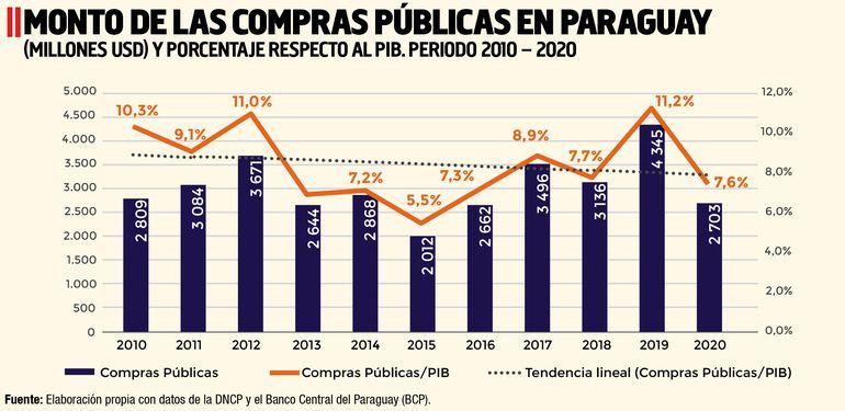 MONTO DE LAS COMPRAS PÚBLICAS EN PARAGUAY