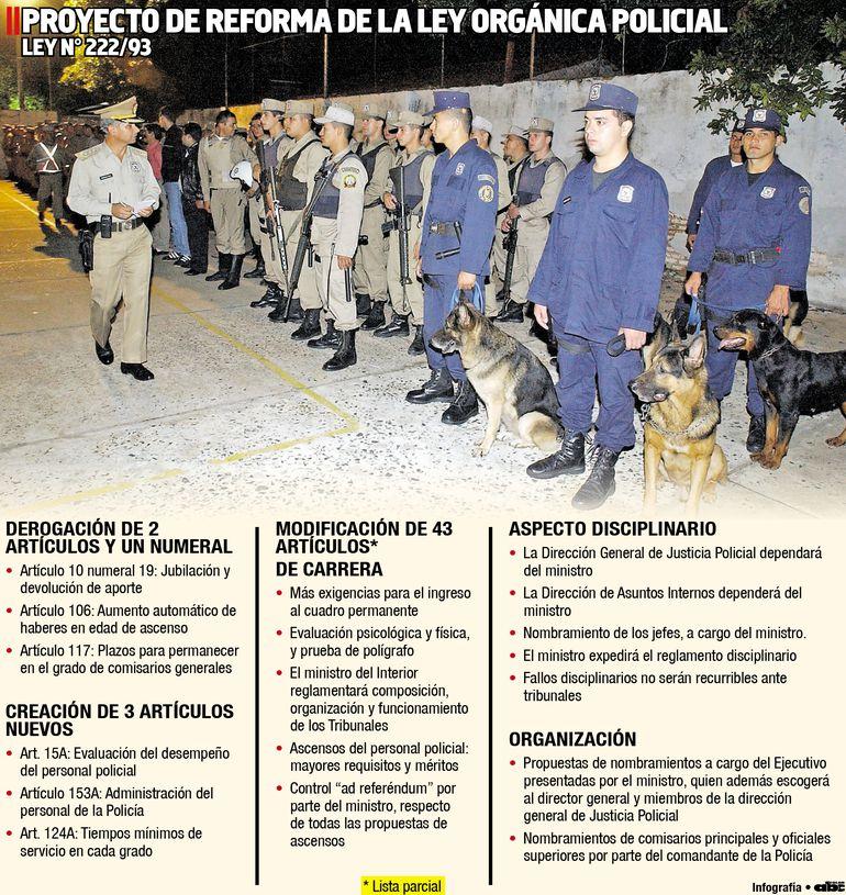 PROYECTO DE REFORMA DE LA LEY ORGÁNICA POLICIAL LEY N° 222/93