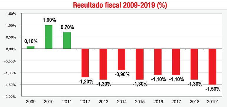 RESULTADO FISCAL 2009-2019 (%)