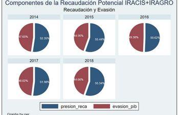 Parte de de los resultados del estudio realizado sobre evasión del Iracis e Iragro.