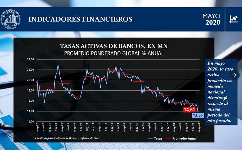Indicadores financieros del BCP revelan una fuerte reducción en la tasa de interés de los préstamos