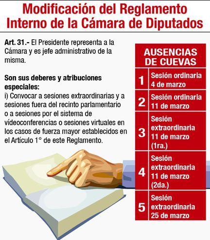 MODIFICACIÓN DEL REGLAMENTO INTERNO DE LA CÁMARA DE DIPUTADOS