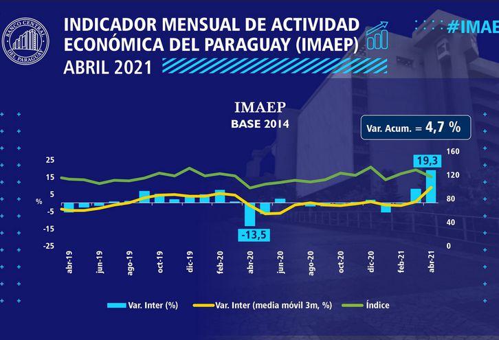 Índice Mensual de la Actividad Económica (Imaep) correspondiente al mes de abril.