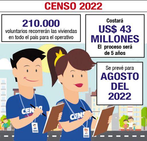 CENSO 2022