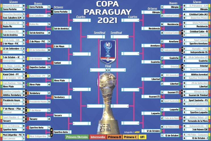 Así continúa la Copa Paraguay