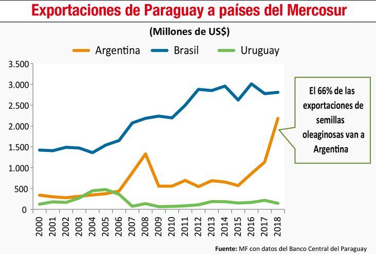 Exportaciones de Paraguay a países del Mercosur