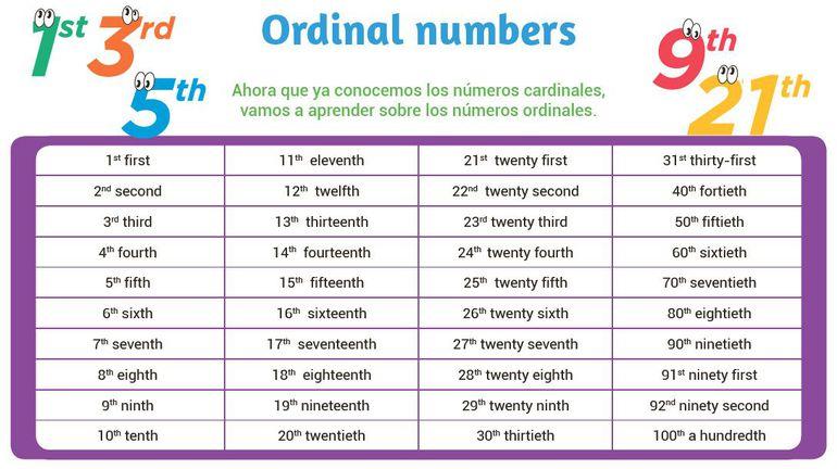 Ordinal numbers - Escolar - ABC Color