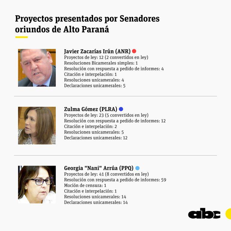 El senador Javier Zacarías (ANR) es el menos productivo, mientras que Georgia Arrúa (PPQ) fue la mayor cifra de proyectos entre los tres senadores de Alto Paraná.