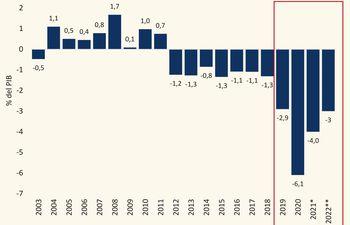 RESULTADO FISCAL COMO % DEL PIB