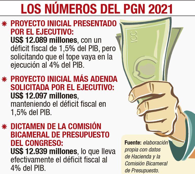 LOS NÚMEROS DEL PGN 2021