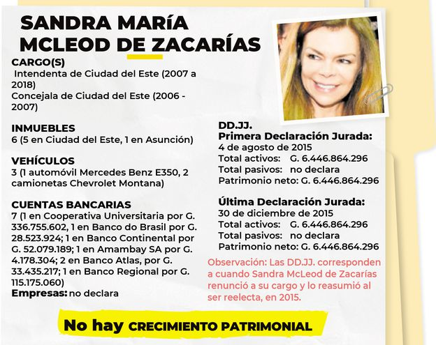 SANDRA MARÍA MCLEOD DE ZACARÍAS