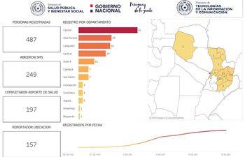 Reporte de personas en cuarentena, con la cantidad de usuarios que facilitaron sus datos y distribuidos en los departamentos.