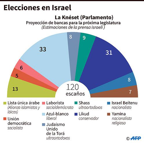 ELECCIONES EN ISRAEL