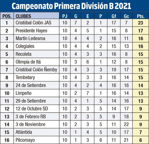 CAMPEONATO DE PRIMERA DIVISIÓN B