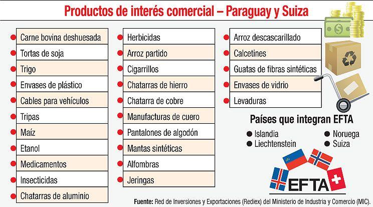 PRODUCTOS DE INTERÉS COMERCIAL - PARAGUAY Y SUIZA