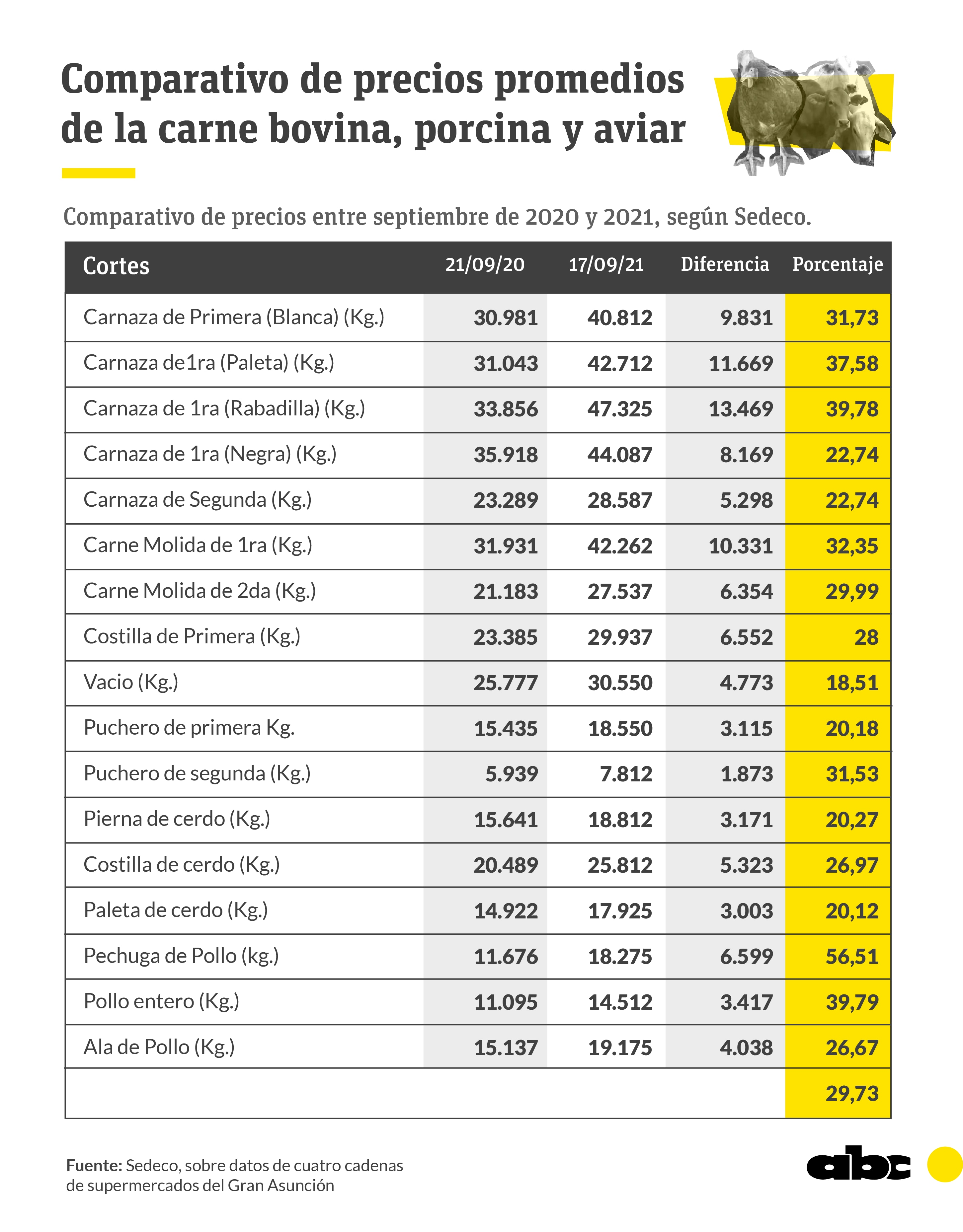 Comparativo de precios promedios de las carnes bovina, porcina y aviar, respecto a hace un año, realizado por Sedeco.