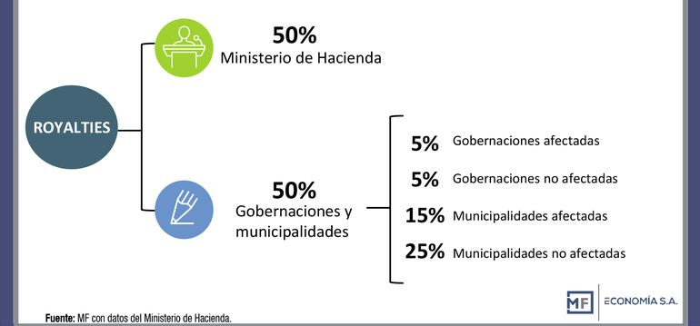 Recursos financieros de Itaipú