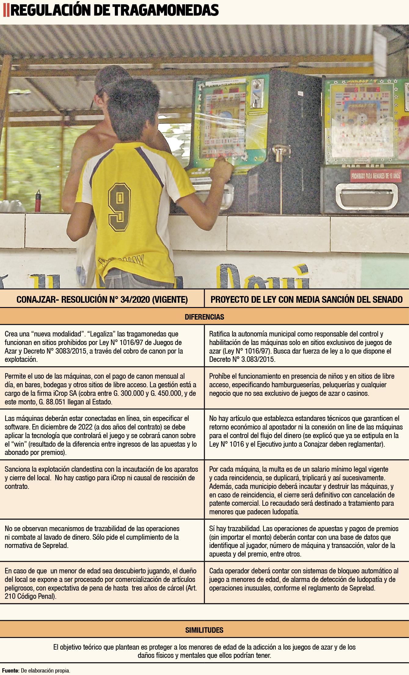 Comparativo de las disposiciones para la regulación de tragamonedas del país.