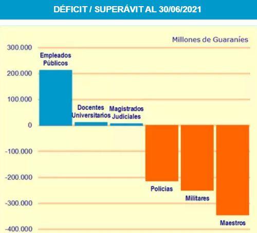 Resultado financiero al mes de junio de la Caja de Jubilaciones y Pensiones o Caja Fiscal.