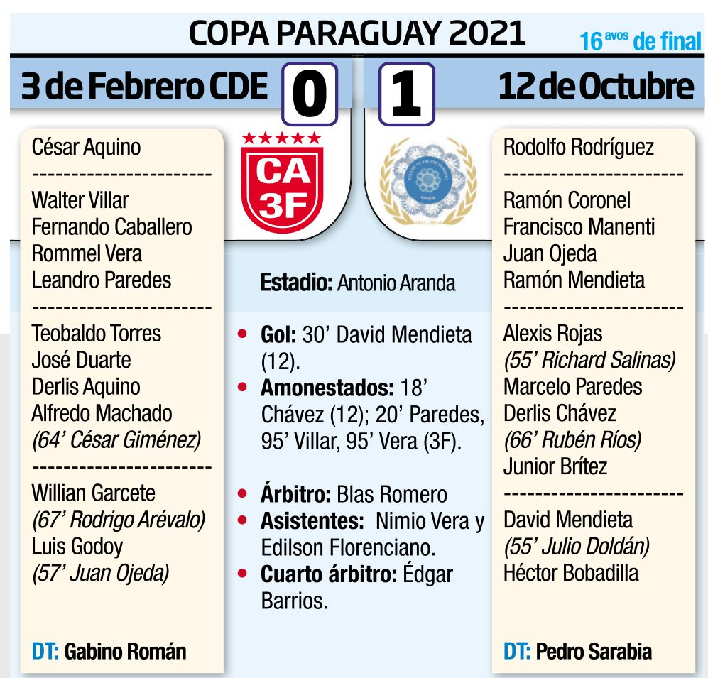 COPA PARAGUAY - 16avos DE FINAL