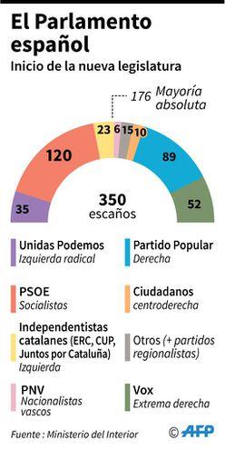 Parlamento español.